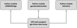 self-driving robot program overview