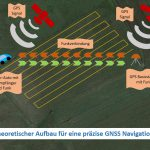 Precise GPS GNSS positioning with a Raspberry Pi and the RTKLIB – theoretical setup