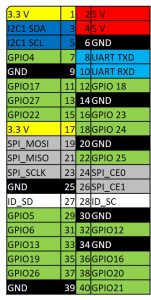 Raspberry Pi - GPIO Pin Belegung für alle B Modelle